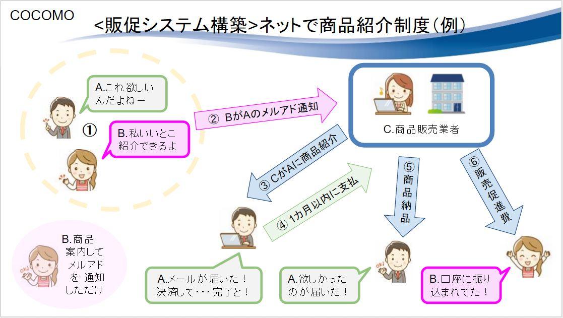 ネットを使った販売促進のシステム構築(ASPを使わず販路拡大)