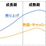 価格設定政策