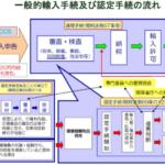 平成29年 知的財産侵害物品の差止状況(財務省)