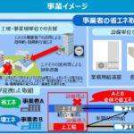 省エネルギー性能の優れた建設機械の導入に対する補助事業