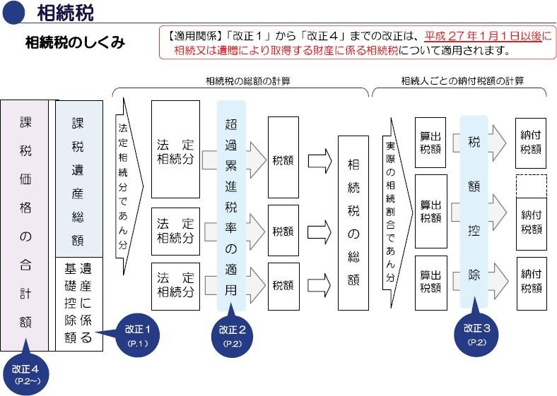 相続税及び贈与税の税制改正のあらまし(平成27年1月1日施行)