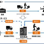 通販商品を一時保管するビル運営は倉庫業に該当するか?